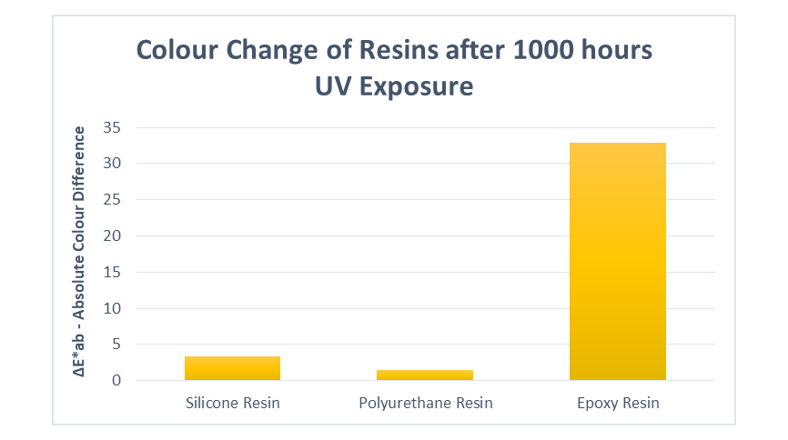 Colour change of resins after 1000 hours UV exposure