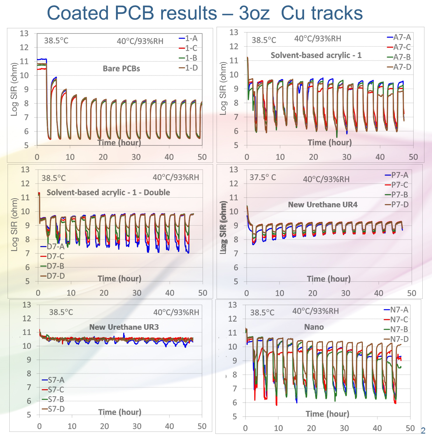 Fig 2. Comparison of Condensation Resistance of various coatings, Data Courtesy NPL